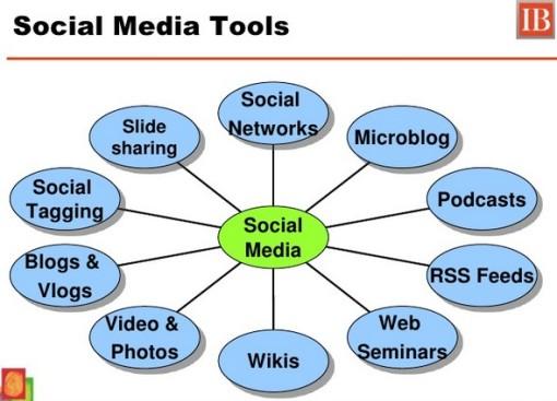 social tool